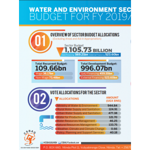 Water And Environment Sector Budget FY 2019/20