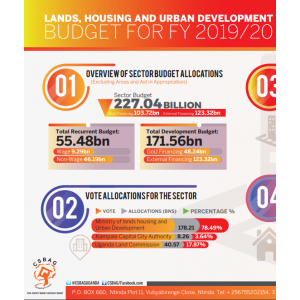 Lands , Housing And Urban Development Sector Budget FY 2019/20