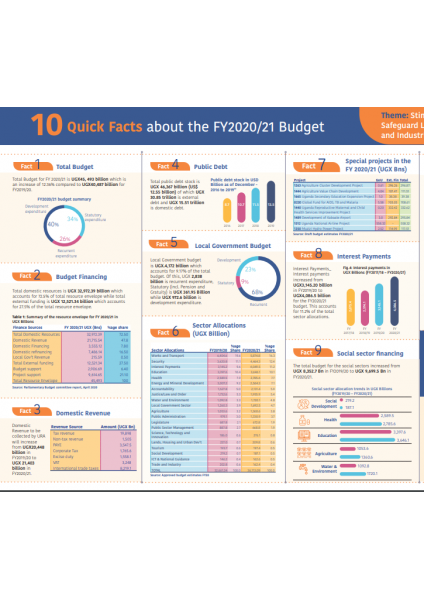 10 Quick Facts About The FY 2020/21 Budget