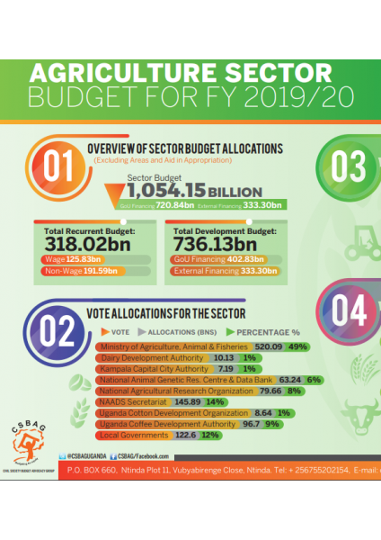 Agriculture Sector Budget FY 2019/20